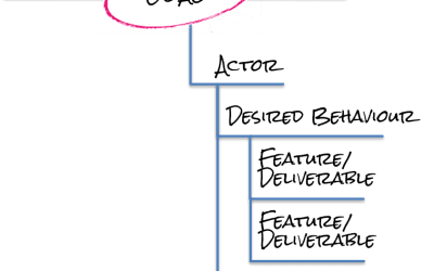 Advanced Agile analysis: User Story Maps and Impact Mapping