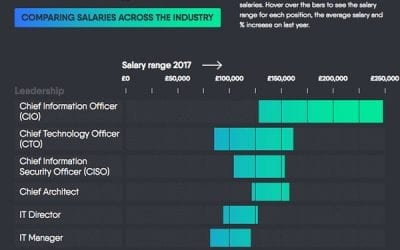The UK Tech Salary Guide 2017