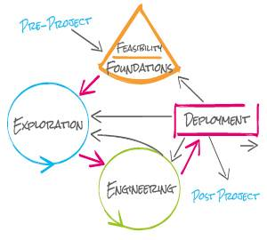 Agile Project Management - Consulting