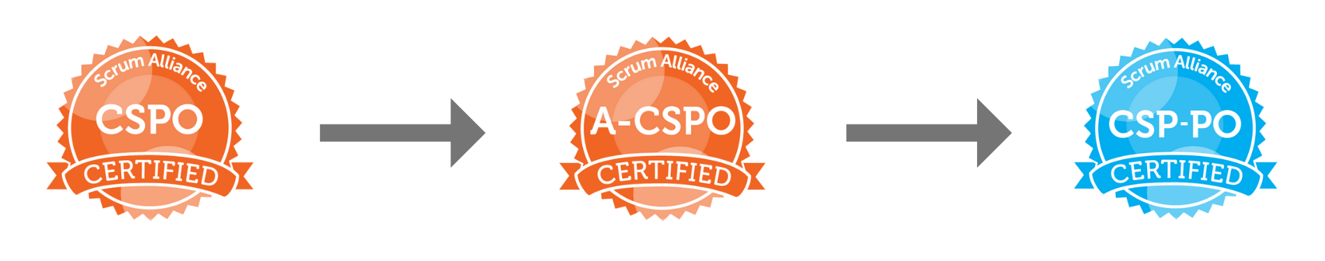 Advanced Certified Scrum Product Owner (A-CSPO) - Agil8