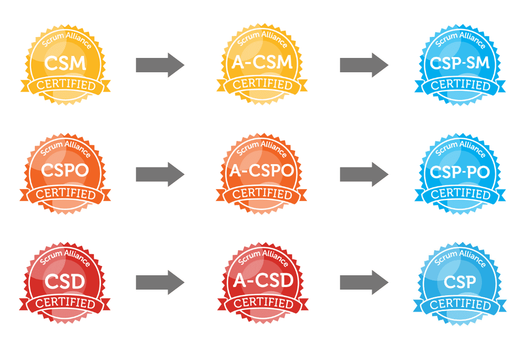 How to become a Certified Scrum Professional (CSP)