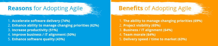 Reasons & Benefits of Adopting Agile